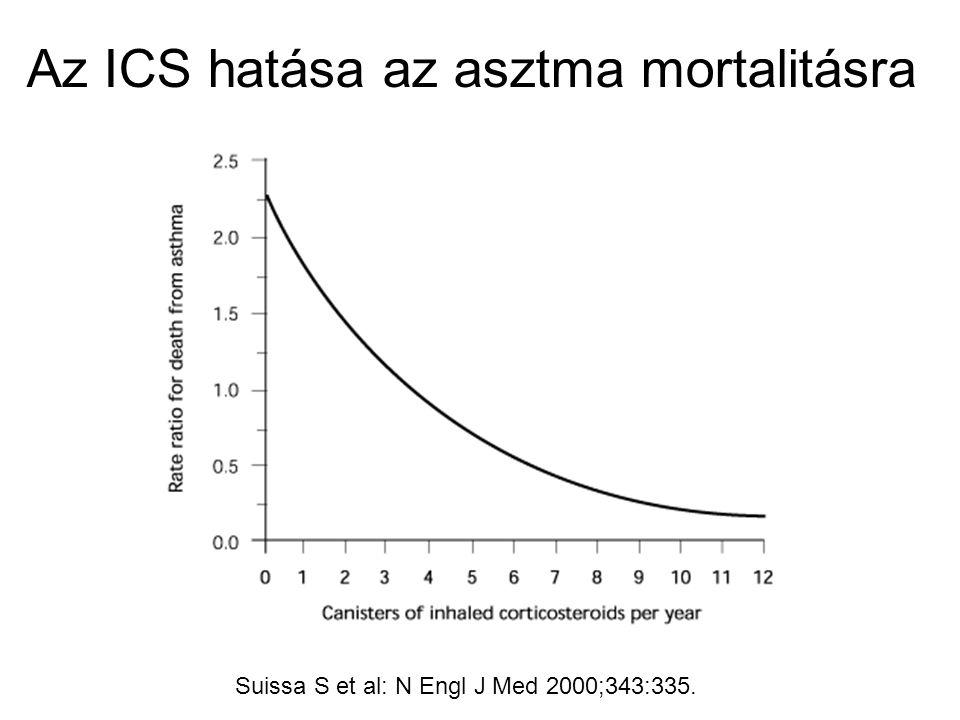 Az ICS hatása az asztma mortalitásra Suissa S et al: N Engl J Med 2000;343:335.