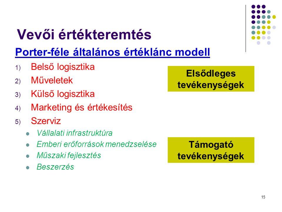 15 Vevői értékteremtés Porter-féle általános értéklánc modell 1) Belső logisztika 2) Műveletek 3) Külső logisztika 4) Marketing és értékesítés 5) Szerviz Vállalati infrastruktúra Emberi erőforrások menedzselése Műszaki fejlesztés Beszerzés Elsődleges tevékenységek Támogató tevékenységek