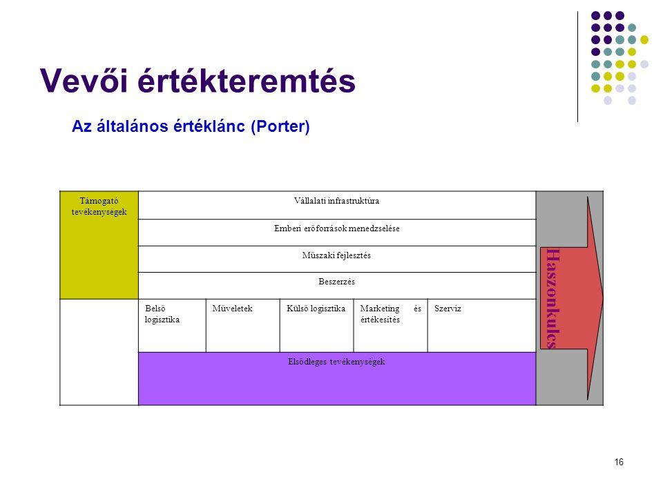 16 Vevői értékteremtés Az általános értéklánc (Porter) Támogató tevékenységek Vállalati infrastruktúra Haszonkulcs Emberi erőforrások menedzselése Műszaki fejlesztés Beszerzés Belső logisztika MűveletekKülső logisztikaMarketing és értékesítés Szerviz Elsődleges tevékenységek