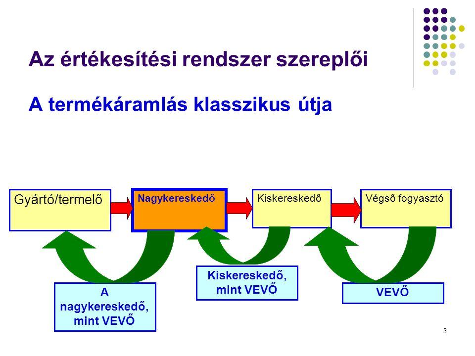 3 Az értékesítési rendszer szereplői A termékáramlás klasszikus útja Gyártó/termelő Nagykereskedő KiskereskedőVégső fogyasztó A nagykereskedő, mint VEVŐ Kiskereskedő, mint VEVŐ VEVŐ