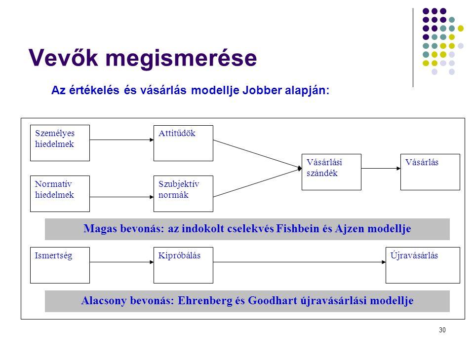 30 Vevők megismerése Az értékelés és vásárlás modellje Jobber alapján: Normatív hiedelmek Szubjektív normák Attitűdök Személyes hiedelmek Vásárlási szándék Vásárlás Magas bevonás: az indokolt cselekvés Fishbein és Ajzen modellje Alacsony bevonás: Ehrenberg és Goodhart újravásárlási modellje IsmertségKipróbálásÚjravásárlás