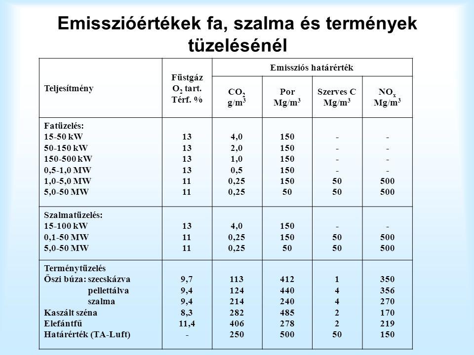 Emisszióértékek fa, szalma és termények tüzelésénél Teljesítmény Füstgáz O 2 tart.