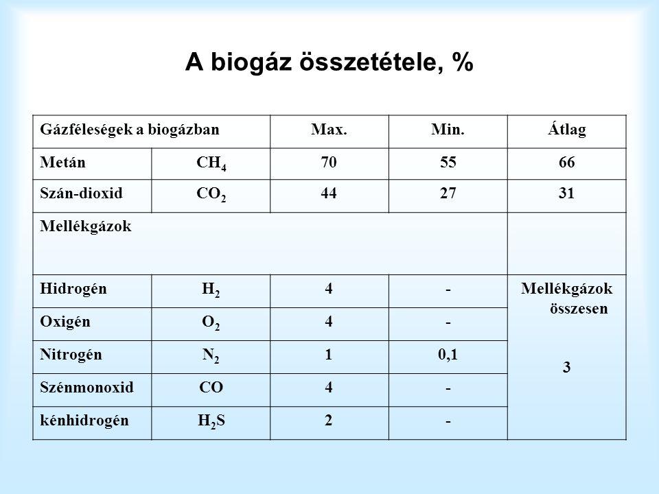 Magyarországon az energiatermelést tekintve a legjelentősebb a technikai potenciál értékeit ma az alábbiak jelentik: 1.