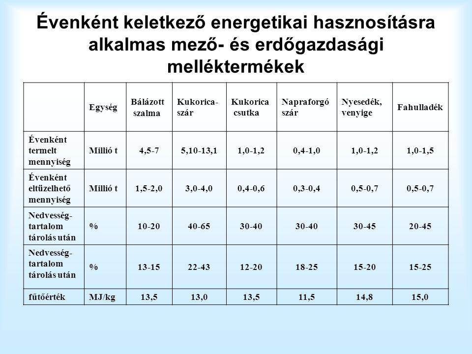 Évenként keletkező energetikai hasznosításra alkalmas mező- és erdőgazdasági melléktermékek Egység Bálázott szalma Kukorica- szár Kukorica csutka Napraforgó szár Nyesedék, venyige Fahulladék Évenként termelt mennyiség Millió t4,5-75,10-13,11,0-1,20,4-1,01,0-1,21,0-1,5 Évenként eltüzelhető mennyiség Millió t1,5-2,03,0-4,00,4-0,60,3-0,40,5-0,7 Nedvesség- tartalom tárolás után %10-2040-6530-40 30-4520-45 Nedvesség- tartalom tárolás után %13-1522-4312-2018-2515-2015-25 fűtőérték MJ/kg13,513,013,511,514,815,0