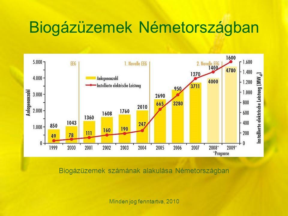 Minden jog fenntartva, 2010 Biogázüzemek Németországban Biogázüzemek számának alakulása Németországban