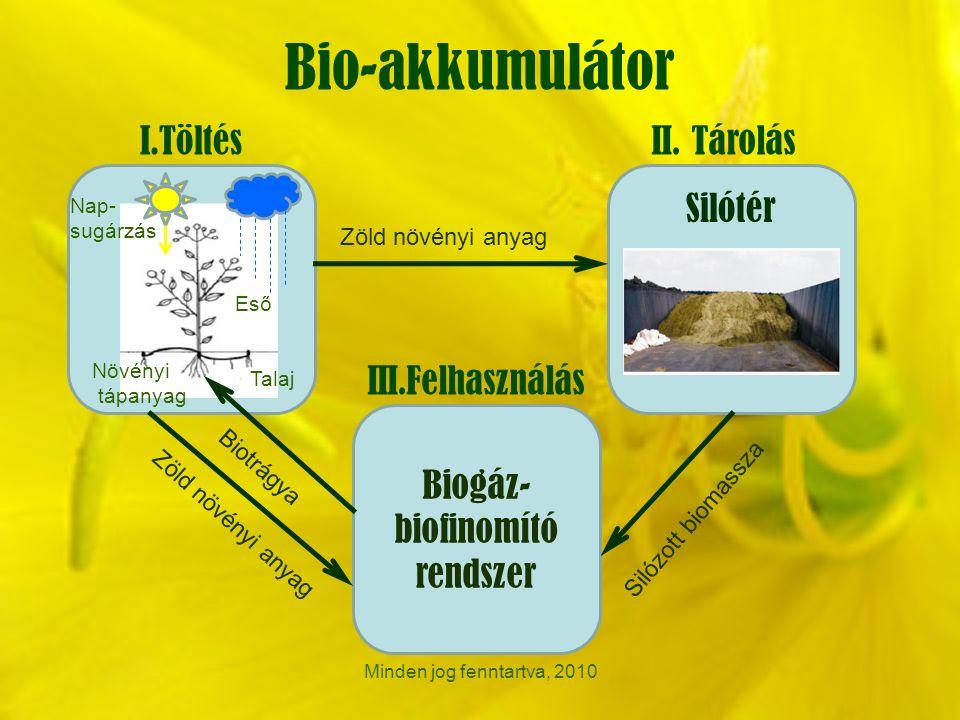 Bio-akkumulátor Minden jog fenntartva, 2010 Biogáz- biofinomító rendszer I.TöltésII.