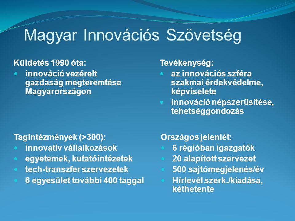 Magyar Innovációs Szövetség Küldetés 1990 óta: innováció vezérelt gazdaság megteremtése Magyarországon Tagintézmények (>300): innovatív vállalkozások egyetemek, kutatóintézetek tech-transzfer szervezetek 6 egyesület további 400 taggal Országos jelenlét: 6 régióban igazgatók 20 alapított szervezet 500 sajtómegjelenés/év Hírlevél szerk./kiadása, kéthetente Tevékenység: az innovációs szféra szakmai érdekvédelme, képviselete innováció népszerűsítése, tehetséggondozás
