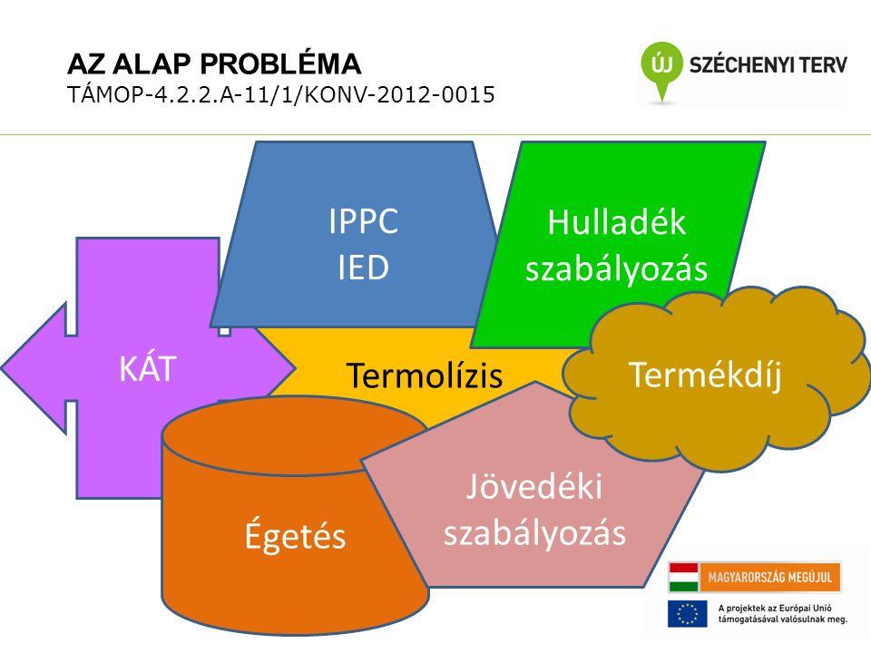 AZ ALAP PROBLÉMA TÁMOP-4.2.2.A-11/1/KONV-2012-0015 Termolízis KÁT Égetés IPPC IED Hulladék szabályozás Jövedéki szabályozás Termékdíj
