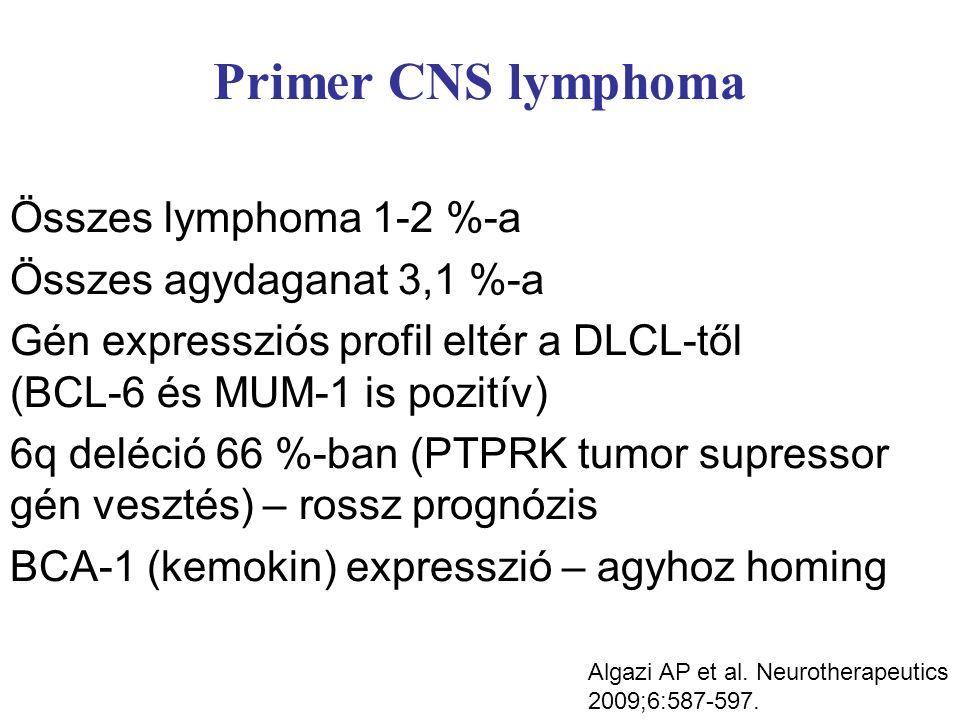 Primer CNS lymphoma Összes lymphoma 1-2 %-a Összes agydaganat 3,1 %-a Gén expressziós profil eltér a DLCL-től (BCL-6 és MUM-1 is pozitív) 6q deléció 66 %-ban (PTPRK tumor supressor gén vesztés) – rossz prognózis BCA-1 (kemokin) expresszió – agyhoz homing Algazi AP et al.