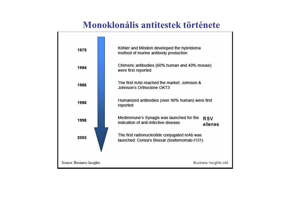 Monoklonális antitestek története RSV ellenes