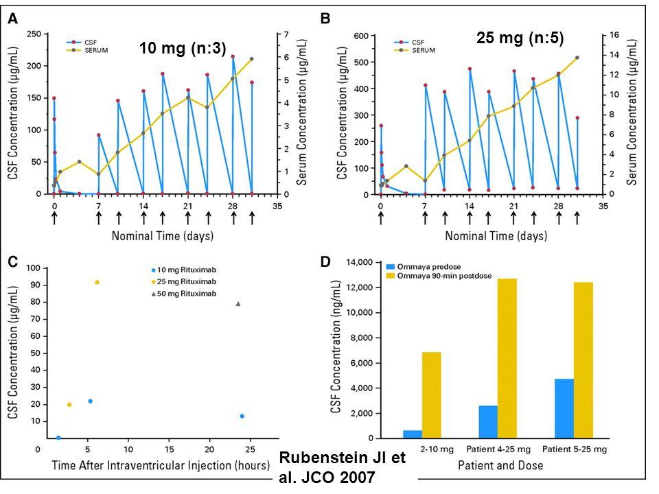 10 mg (n:3) 25 mg (n:5) Rubenstein JI et al. JCO 2007