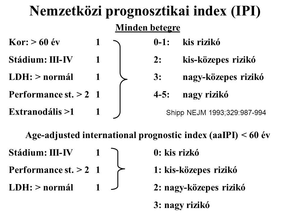 Nemzetközi prognosztikai index (IPI) Minden betegre Kor: > 60 év10-1:kis rizikó Stádium: III-IV12: kis-közepes rizikó LDH: > normál13:nagy-közepes rizikó Performance st.
