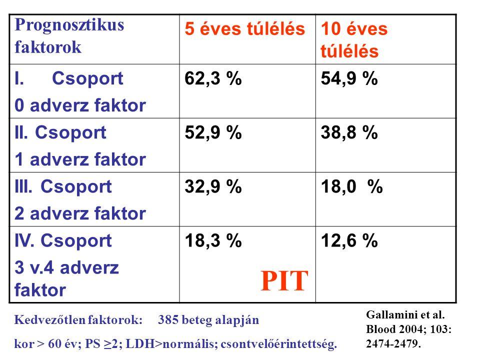 5 éves túlélés10 éves túlélés I.Csoport 0 adverz faktor 62,3 %54,9 % II.