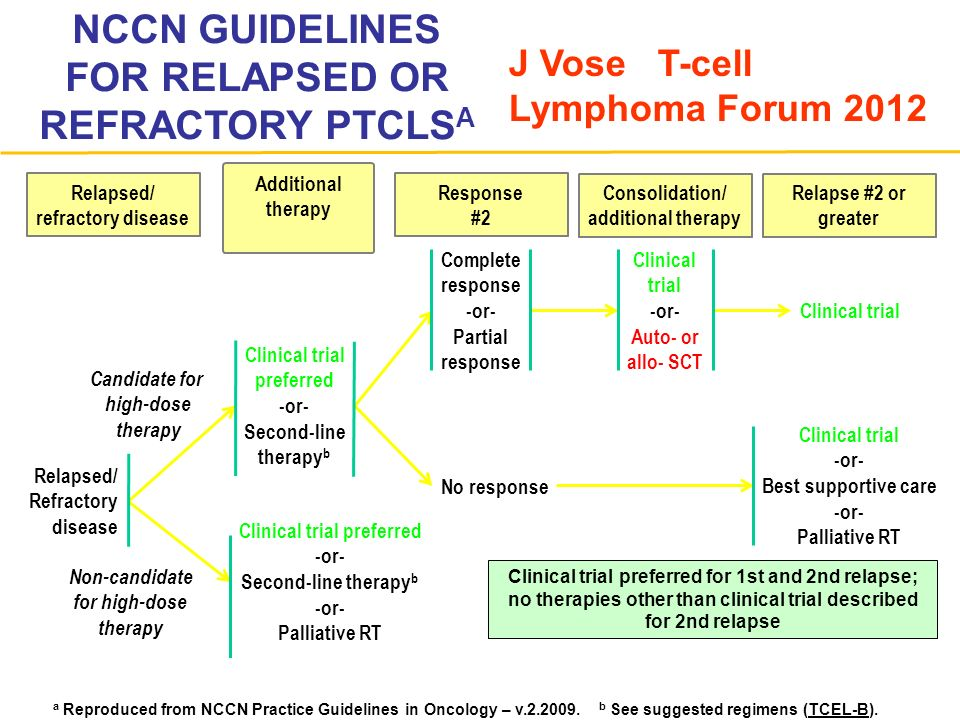 NCCN GUIDELINES FOR RELAPSED OR REFRACTORY PTCLS A Clinical trial preferred for 1st and 2nd relapse; no therapies other than clinical trial described for 2nd relapse Relapsed/ refractory disease Relapsed/ Refractory disease Clinical trial preferred -or- Second-line therapy b Clinical trial preferred -or- Second-line therapy b -or- Palliative RT Complete response -or- Partial response No response Clinical trial -or- Auto- or allo- SCT Clinical trial -or- Best supportive care -or- Palliative RT Candidate for high-dose therapy Non-candidate for high-dose therapy Relapse #2 or greater Consolidation/ additional therapy Response #2 Additional therapy a Reproduced from NCCN Practice Guidelines in Oncology – v.2.2009.