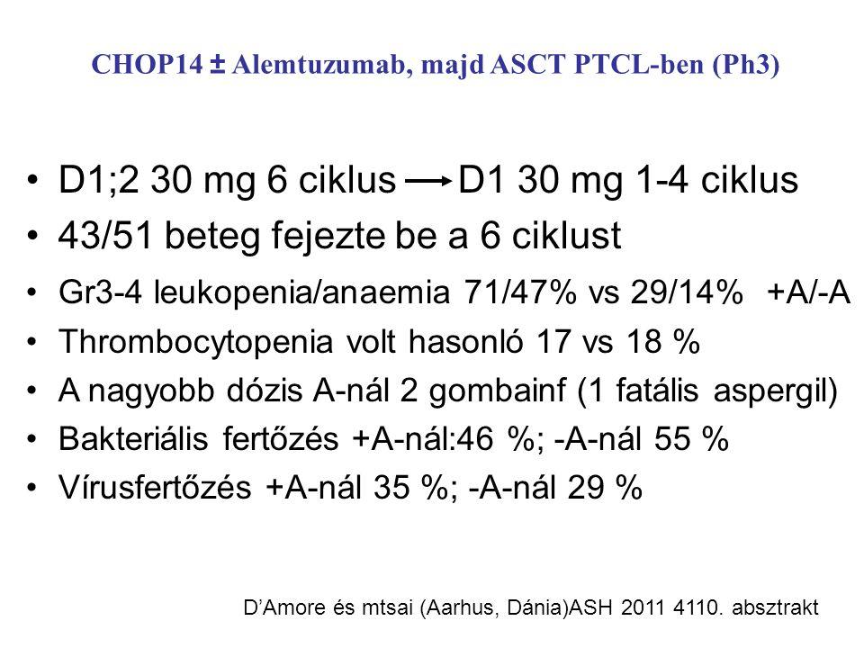 CHOP14 ± Alemtuzumab, majd ASCT PTCL-ben (Ph3) D1;2 30 mg 6 ciklusD1 30 mg 1-4 ciklus 43/51 beteg fejezte be a 6 ciklust Gr3-4 leukopenia/anaemia 71/47% vs 29/14% +A/-A Thrombocytopenia volt hasonló 17 vs 18 % A nagyobb dózis A-nál 2 gombainf (1 fatális aspergil) Bakteriális fertőzés +A-nál:46 %; -A-nál 55 % Vírusfertőzés +A-nál 35 %; -A-nál 29 % D'Amore és mtsai (Aarhus, Dánia)ASH 2011 4110.