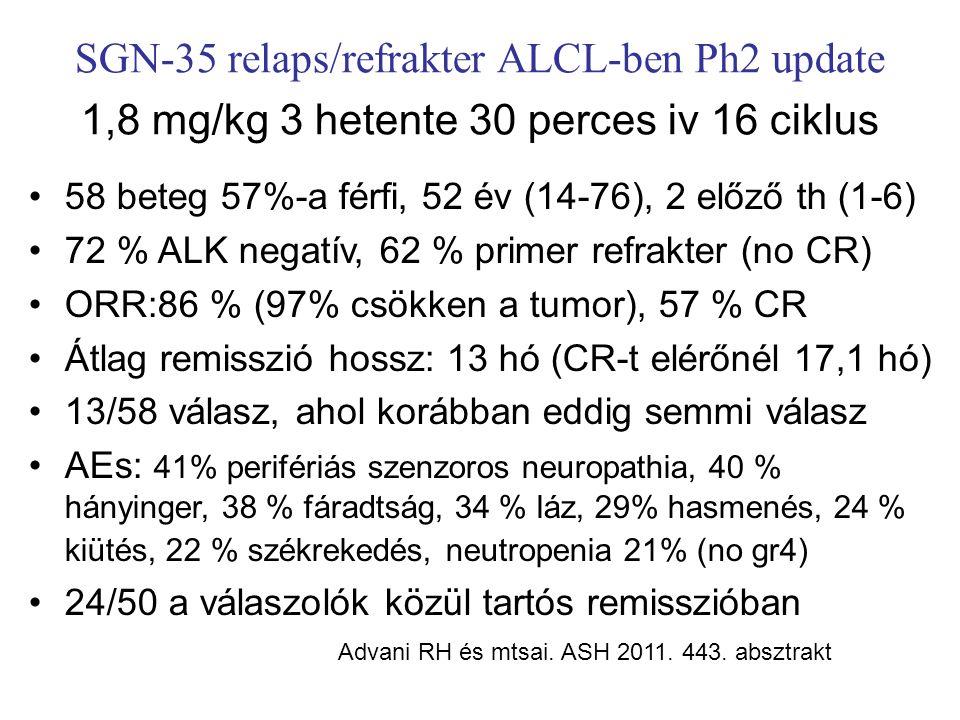 SGN-35 relaps/refrakter ALCL-ben Ph2 update 1,8 mg/kg 3 hetente 30 perces iv 16 ciklus 58 beteg 57%-a férfi, 52 év (14-76), 2 előző th (1-6) 72 % ALK negatív, 62 % primer refrakter (no CR) ORR:86 % (97% csökken a tumor), 57 % CR Átlag remisszió hossz: 13 hó (CR-t elérőnél 17,1 hó) 13/58 válasz, ahol korábban eddig semmi válasz AEs: 41% perifériás szenzoros neuropathia, 40 % hányinger, 38 % fáradtság, 34 % láz, 29% hasmenés, 24 % kiütés, 22 % székrekedés, neutropenia 21% (no gr4) 24/50 a válaszolók közül tartós remisszióban Advani RH és mtsai.
