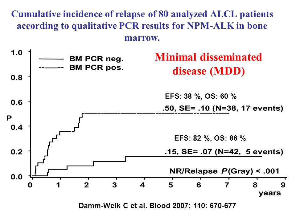 Cumulative incidence of relapse of 80 analyzed ALCL patients according to qualitative PCR results for NPM-ALK in bone marrow.