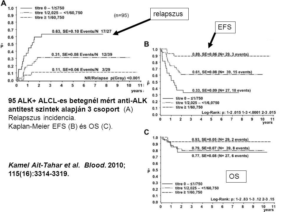 95 ALK+ ALCL-es betegnél mért anti-ALK antitest szintek alapján 3 csoport (A) Relapszus incidencia.