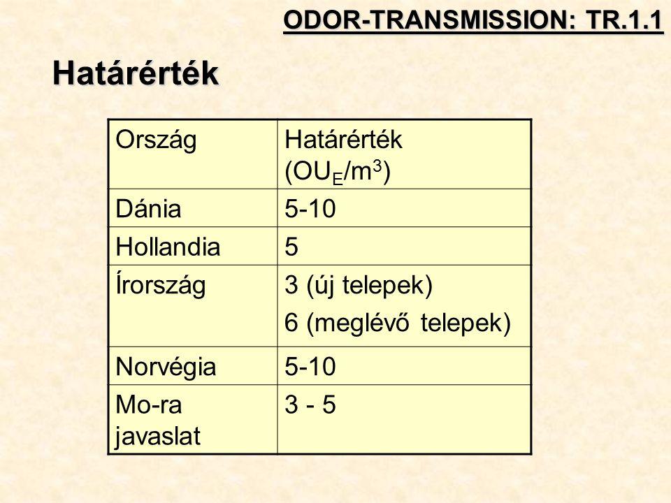 Határérték OrszágHatárérték (OU E /m 3 ) Dánia5-10 Hollandia5 Írország3 (új telepek) 6 (meglévő telepek) Norvégia5-10 Mo-ra javaslat 3 - 5