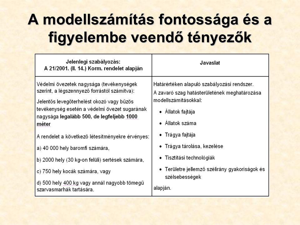 A modellszámítás fontossága és a figyelembe veendő tényezők