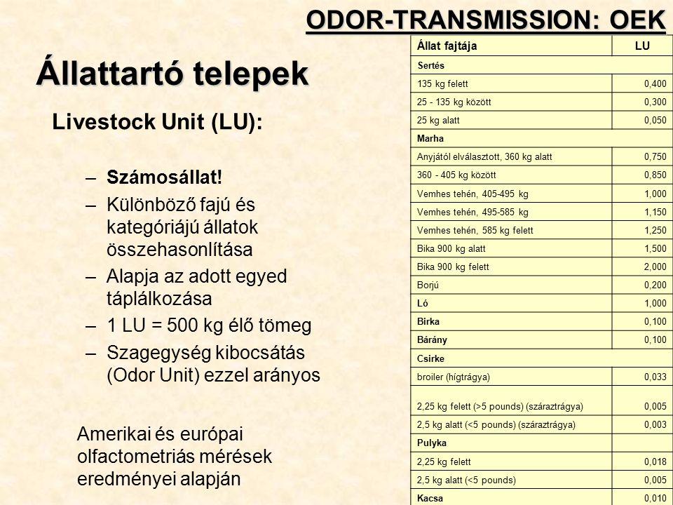 Állattartó telepek Livestock Unit (LU): –Számosállat.