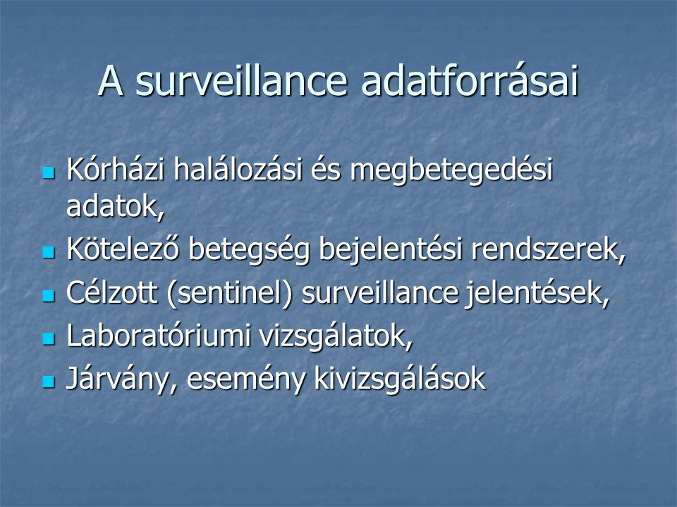 A surveillance adatforrásai Kórházi halálozási és megbetegedési adatok, Kórházi halálozási és megbetegedési adatok, Kötelező betegség bejelentési rendszerek, Kötelező betegség bejelentési rendszerek, Célzott (sentinel) surveillance jelentések, Célzott (sentinel) surveillance jelentések, Laboratóriumi vizsgálatok, Laboratóriumi vizsgálatok, Járvány, esemény kivizsgálások Járvány, esemény kivizsgálások