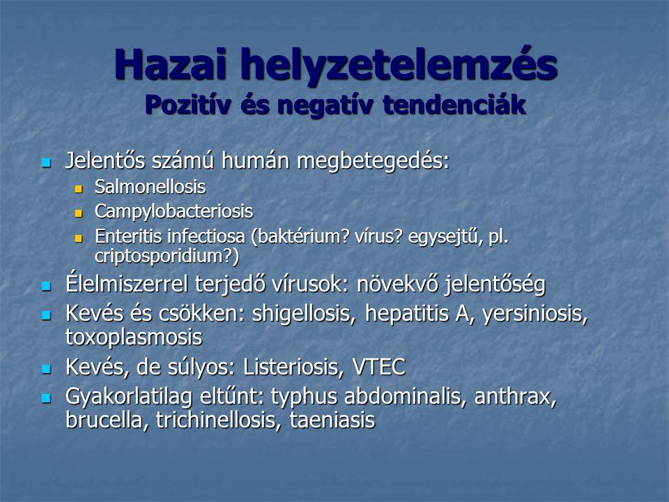 Hazai helyzetelemzés Pozitív és negatív tendenciák Jelentős számú humán megbetegedés: Jelentős számú humán megbetegedés: Salmonellosis Salmonellosis Campylobacteriosis Campylobacteriosis Enteritis infectiosa (baktérium.