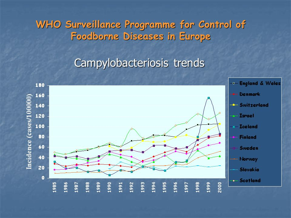 WHO Surveillance Programme for Control of Foodborne Diseases in Europe Campylobacteriosis trends Campylobacteriosis trends