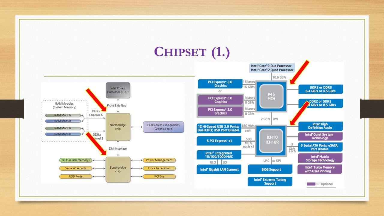 C HIPSET (1.)
