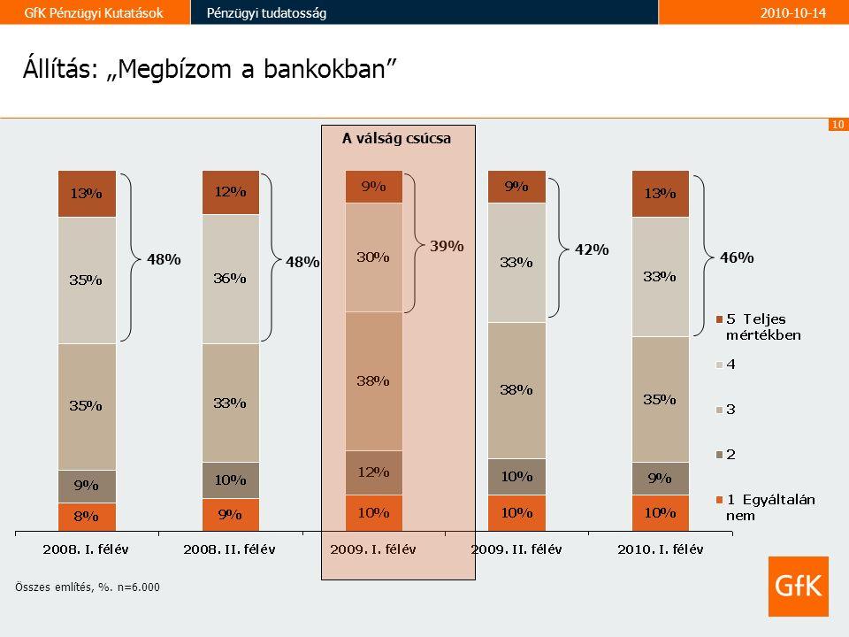 """10 GfK Pénzügyi KutatásokPénzügyi tudatosság2010-10-14 Állítás: """"Megbízom a bankokban 48% 39% 42% Összes említés, %."""