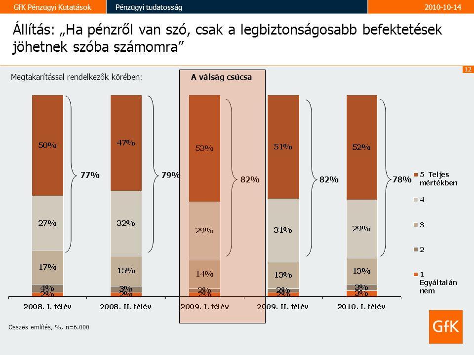 """12 GfK Pénzügyi KutatásokPénzügyi tudatosság2010-10-14 Állítás: """"Ha pénzről van szó, csak a legbiztonságosabb befektetések jöhetnek szóba számomra Összes említés, %, n=6.000 Megtakarítással rendelkezők körében: 77% 79% 82% 78% A válság csúcsa"""