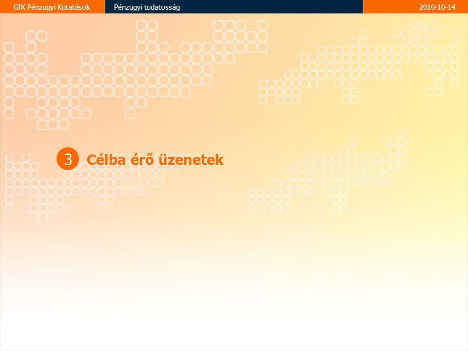 14 GfK Pénzügyi KutatásokPénzügyi tudatosság2010-10-14 3 Célba érő üzenetek