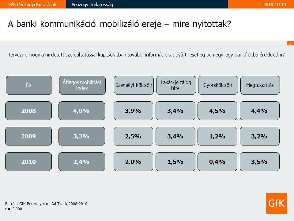 15 GfK Pénzügyi KutatásokPénzügyi tudatosság2010-10-14 A banki kommunikáció mobilizáló ereje – mire nyitottak.
