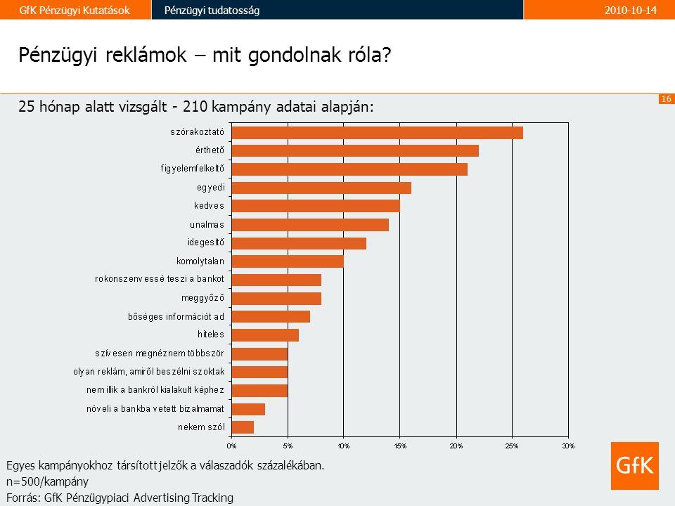 16 GfK Pénzügyi KutatásokPénzügyi tudatosság2010-10-14 Pénzügyi reklámok – mit gondolnak róla.