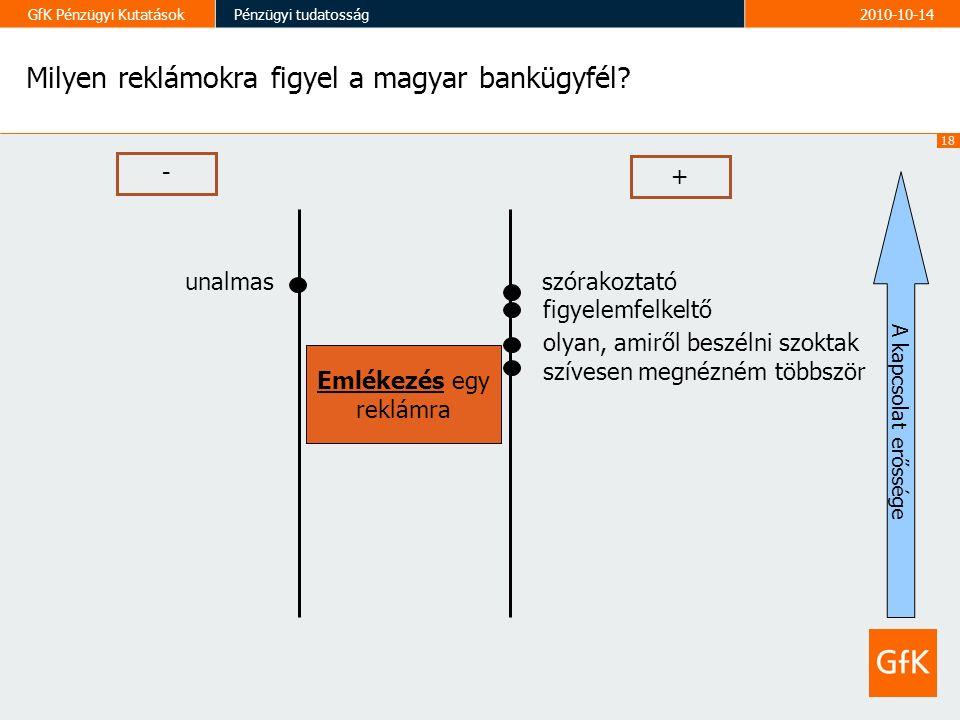 18 GfK Pénzügyi KutatásokPénzügyi tudatosság2010-10-14 Milyen reklámokra figyel a magyar bankügyfél.