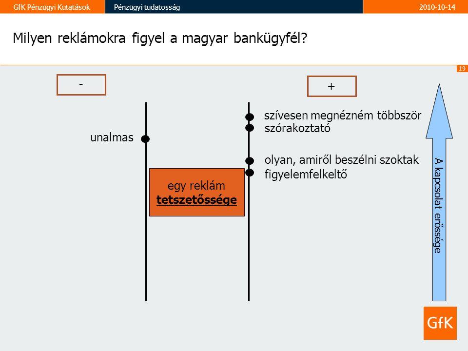 19 GfK Pénzügyi KutatásokPénzügyi tudatosság2010-10-14 Milyen reklámokra figyel a magyar bankügyfél.