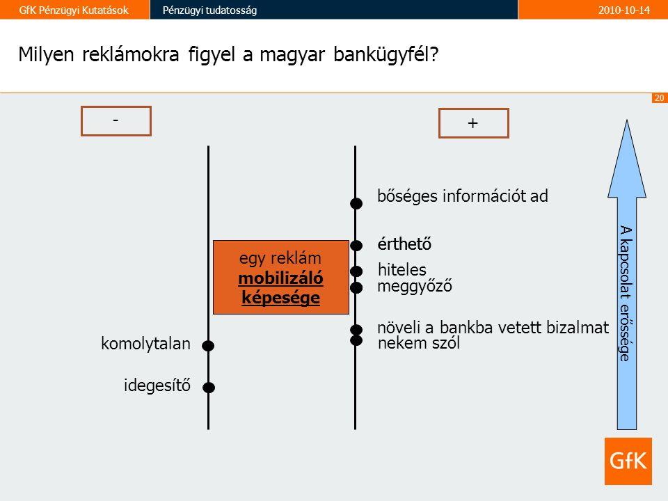 20 GfK Pénzügyi KutatásokPénzügyi tudatosság2010-10-14 Milyen reklámokra figyel a magyar bankügyfél.