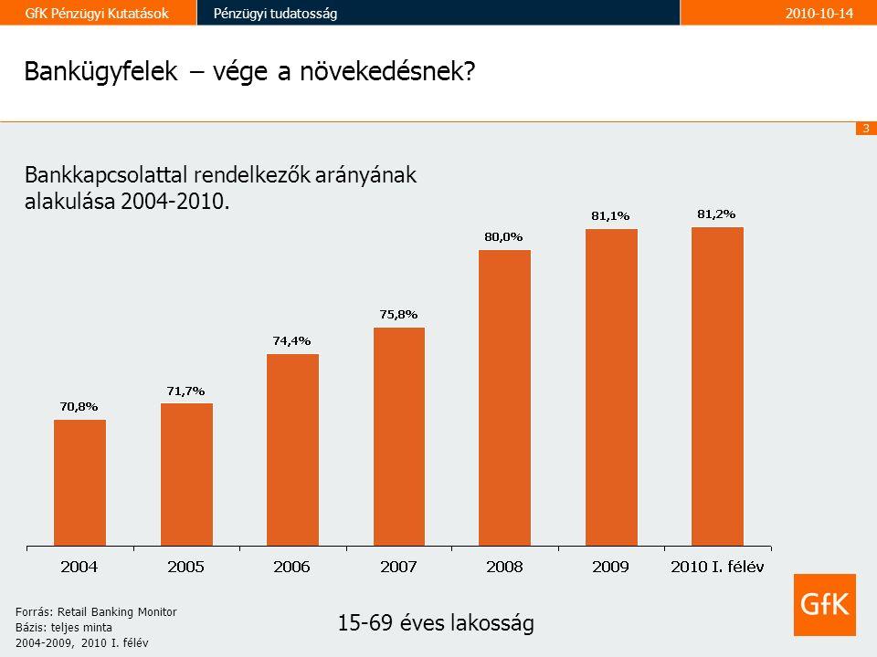 3 GfK Pénzügyi KutatásokPénzügyi tudatosság2010-10-14 Bankügyfelek – vége a növekedésnek.