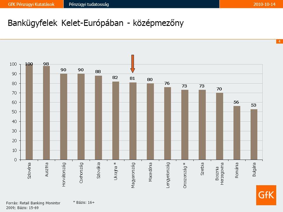 4 GfK Pénzügyi KutatásokPénzügyi tudatosság2010-10-14 Bankügyfelek Kelet-Európában - középmezőny Forrás: Retail Banking Monintor 2009; Bázis: 15-69 * Bázis: 16+