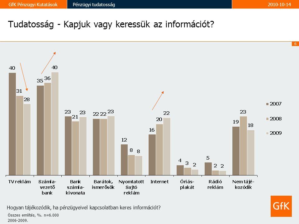 6 GfK Pénzügyi KutatásokPénzügyi tudatosság2010-10-14 Tudatosság - Kapjuk vagy keressük az információt.