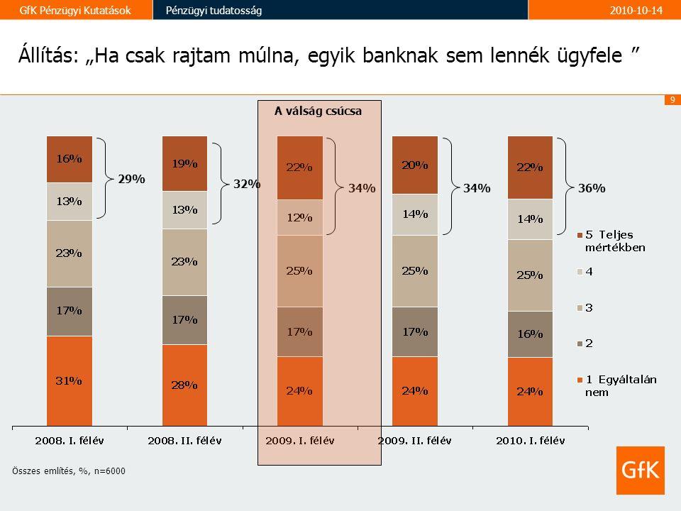 """9 GfK Pénzügyi KutatásokPénzügyi tudatosság2010-10-14 Állítás: """"Ha csak rajtam múlna, egyik banknak sem lennék ügyfele Összes említés, %, n=6000 29% 32% 34% 36% A válság csúcsa"""