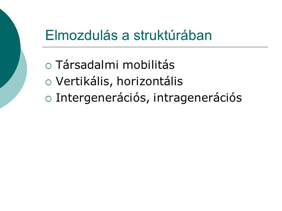 Elmozdulás a struktúrában  Társadalmi mobilitás  Vertikális, horizontális  Intergenerációs, intragenerációs