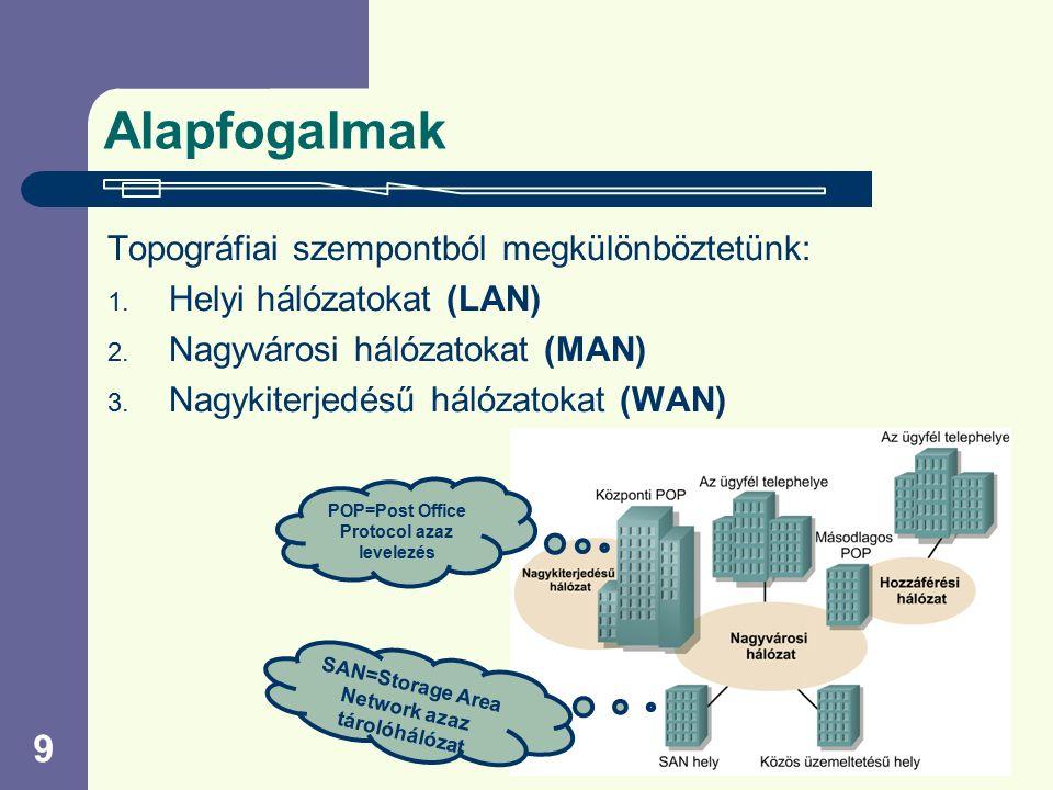 9 Alapfogalmak Topográfiai szempontból megkülönböztetünk: 1. Helyi hálózatokat (LAN) 2. Nagyvárosi hálózatokat (MAN) 3. Nagykiterjedésű hálózatokat (W
