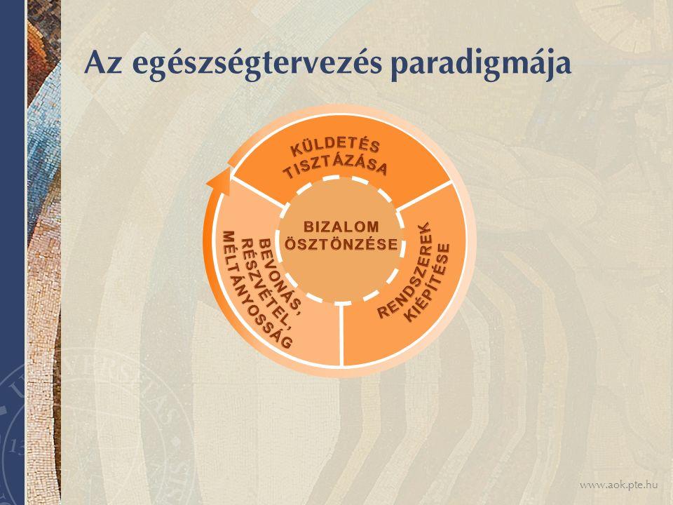 www.aok.pte.hu Az egészségtervezés paradigmája