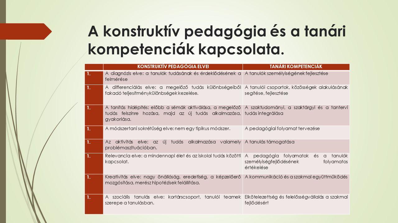 A konstruktív pedagógia és a tanári kompetenciák kapcsolata. KONSTRUKTÍV PEDAGÓGIA ELVEITANÁRI KOMPETENCIÁK 1. A diagnózis elve: a tanulók tudásának é