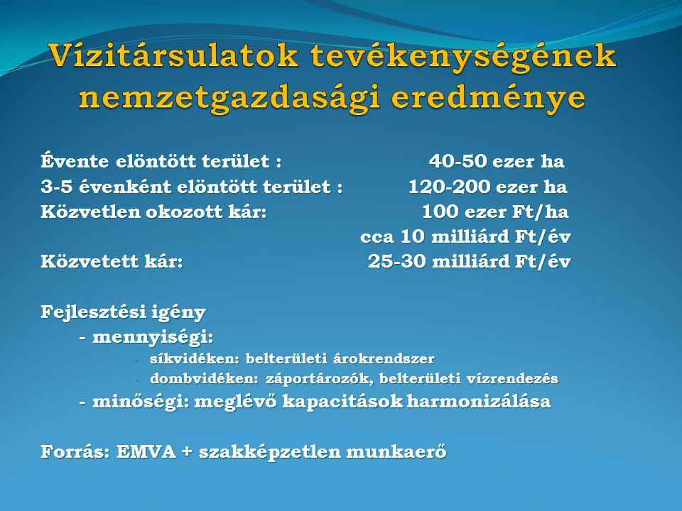 Évente elöntött terület : 40-50 ezer ha 3-5 évenként elöntött terület : 120-200 ezer ha Közvetlen okozott kár: 100 ezer Ft/ha cca 10 milliárd Ft/év cca 10 milliárd Ft/év Közvetett kár: 25-30 milliárd Ft/év Fejlesztési igény - mennyiségi: - mennyiségi: síkvidéken: belterületi árokrendszer síkvidéken: belterületi árokrendszer dombvidéken: záportározók, belterületi vízrendezés dombvidéken: záportározók, belterületi vízrendezés - minőségi: meglévő kapacitások harmonizálása - minőségi: meglévő kapacitások harmonizálása Forrás: EMVA + szakképzetlen munkaerő