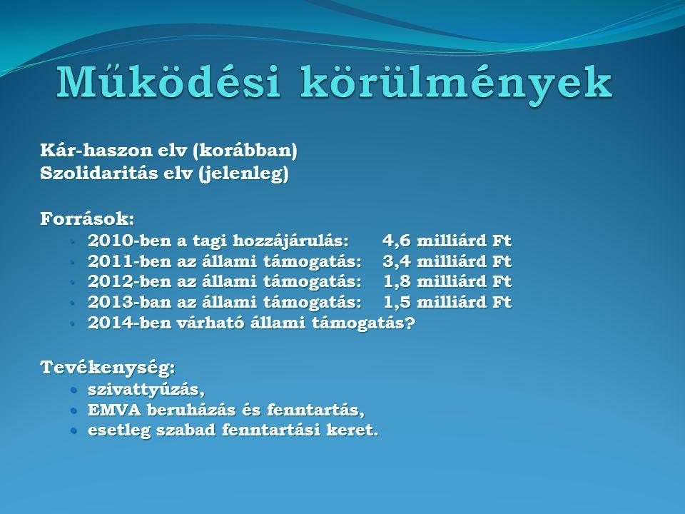 Kár-haszon elv (korábban) Szolidaritás elv (jelenleg) Források: 2010-ben a tagi hozzájárulás:4,6 milliárd Ft 2010-ben a tagi hozzájárulás:4,6 milliárd Ft 2011-ben az állami támogatás:3,4 milliárd Ft 2011-ben az állami támogatás:3,4 milliárd Ft 2012-ben az állami támogatás:1,8 milliárd Ft 2012-ben az állami támogatás:1,8 milliárd Ft 2013-ban az állami támogatás:1,5 milliárd Ft 2013-ban az állami támogatás:1,5 milliárd Ft 2014-ben várható állami támogatás.