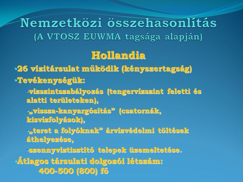 """Hollandia 26 vízitársulat működik (kényszertagság) 26 vízitársulat működik (kényszertagság) Tevékenységük: Tevékenységük: vízszintszabályozás (tengervízszint feletti és alatti területeken), vízszintszabályozás (tengervízszint feletti és alatti területeken), """"vissza-kanyargósítás (csatornák, kisvízfolyások), """"vissza-kanyargósítás (csatornák, kisvízfolyások), """"teret a folyóknak árvízvédelmi töltések áthelyezése, """"teret a folyóknak árvízvédelmi töltések áthelyezése, szennyvíztisztító telepek üzemeltetése."""