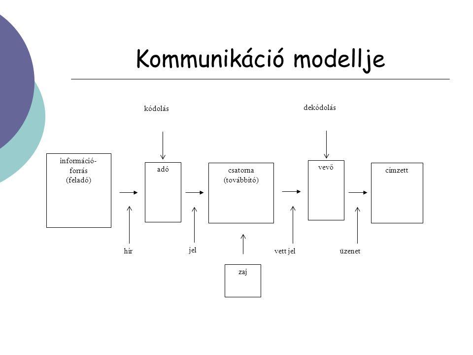 Kommunikáció modellje információ- forrás (feladó) címzett csatorna (továbbító) vevő adó kódolás dekódolás kódolás hír jel vett jelüzenet zaj