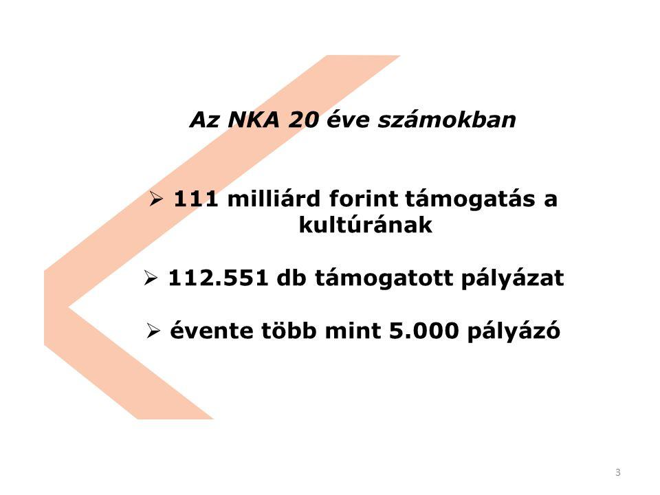 3 Az NKA 20 éve számokban  111 milliárd forint támogatás a kultúrának  112.551 db támogatott pályázat  évente több mint 5.000 pályázó
